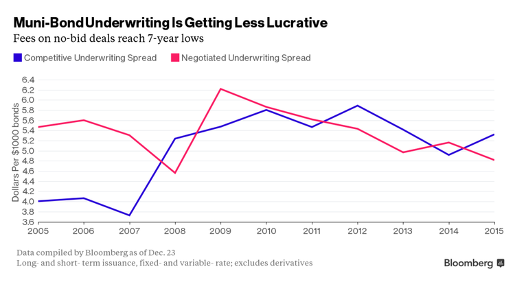 Muni-Bond Underwriting is Getting Less Lucrative